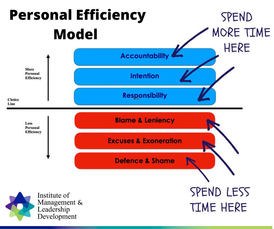 Personal Leadership - The AIR/BLEEDS Model