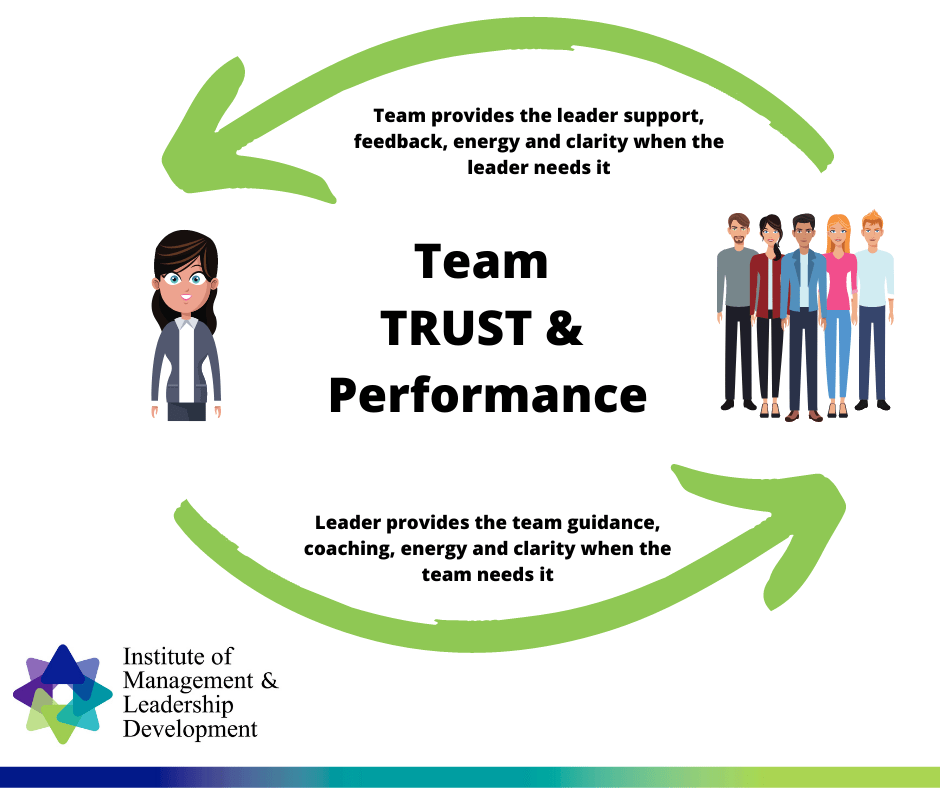 Leadership is all about Team Trust and Performance
